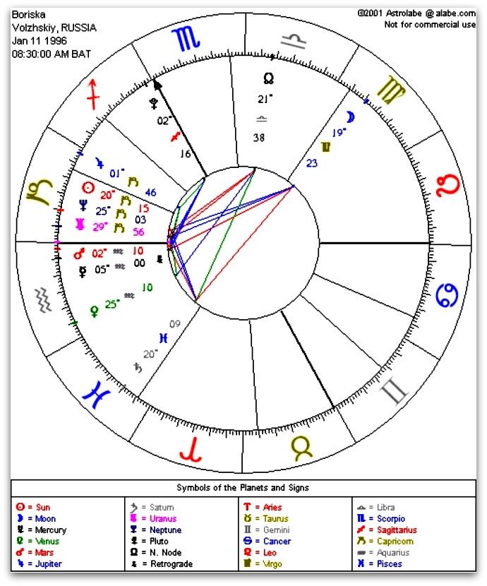 Project Camelot Boriskas Astrological Chart